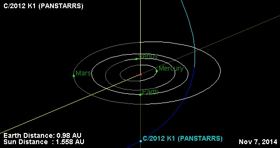 The position of comet K1 PanSTARRS as it passes its second opposition of the year. Credit: NASA/JPL.