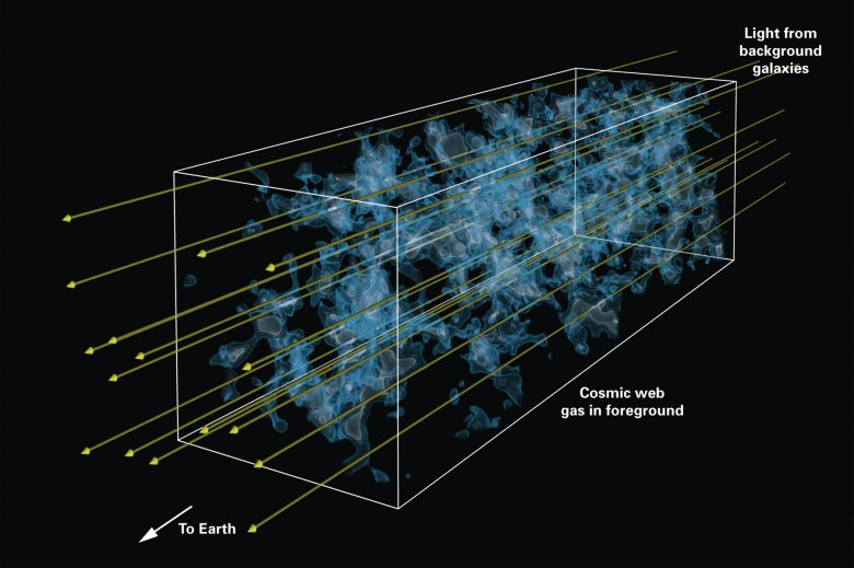 Artist's impression illustrating how a distant quasar's or galaxy's spectrum becomes clouded with absorption lines from intervening hydrogen gas. Credit: Khee-Gan Lee (MPIA) and Casey Stark (UC Berkeley)
