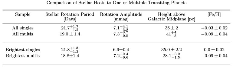 Table comparing parameters of stellar hosts that could be potentially used as predictors of single or multiple transiting planetary systems. Table courtesy of the researchers.