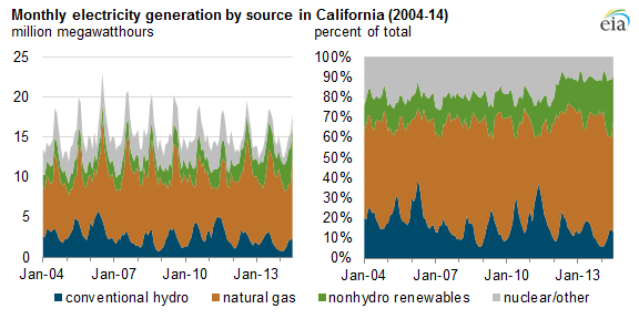 Source: U.S. Energy Information Administration, Electric Power Monthly