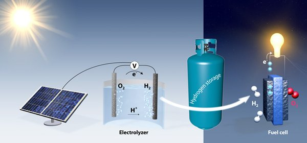 Graphic shows how electrolysis could produce hydrogen as a way to store renewable energy. During the day, solar panels supply surplus electricity for electrolysis, producing hydrogen. At night, hydrogen would be combined with oxygen from the air to generate electricity. Image credit: Jakob Kibsgaard