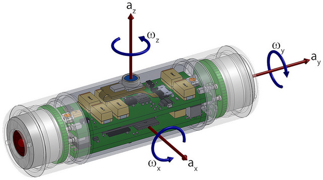 A technical drawing of the latest version of the Sensor Fish, illustrating the various directions in which the device's motions are recorded.