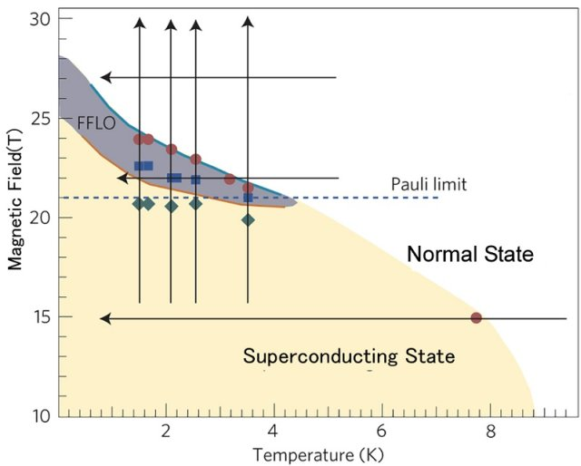 """Field-Temperature phase diagram of a layered organic superconductor. The vertical and horizontal axes show respectively the strength of the external field (Tesla) and temperature (Kelvin). The FFLO state is observed in the grayish area in the phase diagram. The NMR experiments were performed along the bold lines. The """"Normal state"""" stands for a non-superconducting metallic state. © 2014 Kazushi Kanoda."""