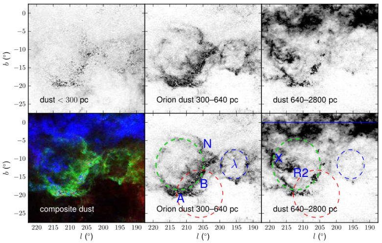 The 3D distribution of dust towards the Orion Molecular Comp lex. The first 3 panels show the column density of dust with distance < 300 pc, 300–640 pc, and 640–2800 pc, respectively. The fourt h panel (bottom left) shows a 3-color composite image of thes e three slices, illustrating the 3D distribution of dust in th e region. Finally, the fifth and sixth panels again show the Or ion and more distant dust, this time overplotting circles tracing the various bu bble-like structures in the region. The green dashed circle shows the Orion dust ring; the blue dashed circle shows the λ Orionis molecular ring; and the red dashed circle approxima tely aligns with Barnard's Loop