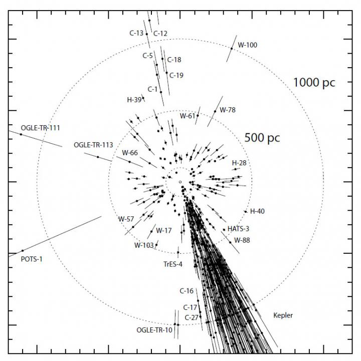 One of the main objectives of the Gaia mission is to establish the currently uncertain distance from Earth to various stars using high-precision triangulation, which would allow a much better understanding of the properties of the stars and the planets orbiting them. Of the 1,163 confirmed transiting planets, which pass directly in front of their stars as seen from Earth, there are 644 distinct host stars; less than 200 have accurately known distances from Earth. This image shows the distances from Earth (center) to the stars (black dots) of transiting exoplanets. The inner dashed circle has a radius of 100 parsecs (about 326 light years) with the middle and outer circles corresponding to 500 parsecs (1,630 light years) and 1,000 parsecs (3,260 light years), respectively. The cluster of points to the lower right represents the transiting planets discovered by NASA's Kepler satellite. For each star, the straight lines extending from the circle indicate the current uncertainty of its distance from Earth. Credit: Image by Michael Perryman