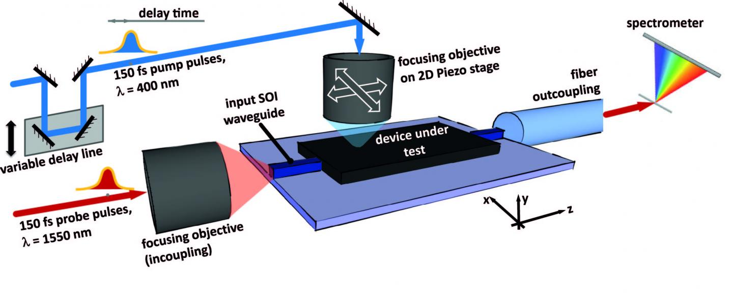 The image shows the concept of ultrafast photomodulation spectroscopy. Credit: University of Southampton