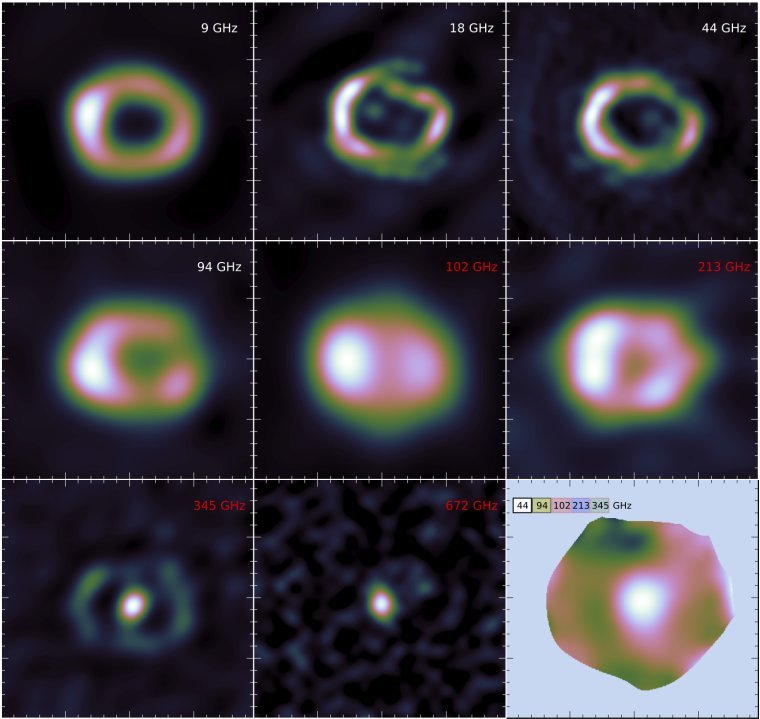 A mosaic of images showing the latest observations of Supernova remnant 1987A at radio frequencies to the far infrared. Images below 100 GHz are from observations made with the ATCA telescope (NSW, Australia), and images above 100 GHz are from the ALMA telescope (Chile). The map on the bottom right of the mosaic is obtained by combining five images. This is used to investigate whether there is a pulsar wind nebula inside the remnant.  Credit: G. Zanardo, ICRAR-UWA