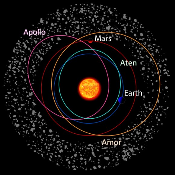 Three classes of asteroids that pass near Earth or cross its orbit are named for the first member discovered — Apollo, Aten and Amor. Apollo asteroids like 2014 SC324 routinely cross Earth's orbit, Atens also cross but have different orbital characteristics and Amors cross Mars' orbit but miss Earth's. Credit: ESA
