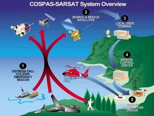 For three decades the Cospas–Sarsat system has used transponders on satellites such as Europe's MSG and MetOp to pick up distress calls from ships and aircraft. Copyright Cospas-Sarsat