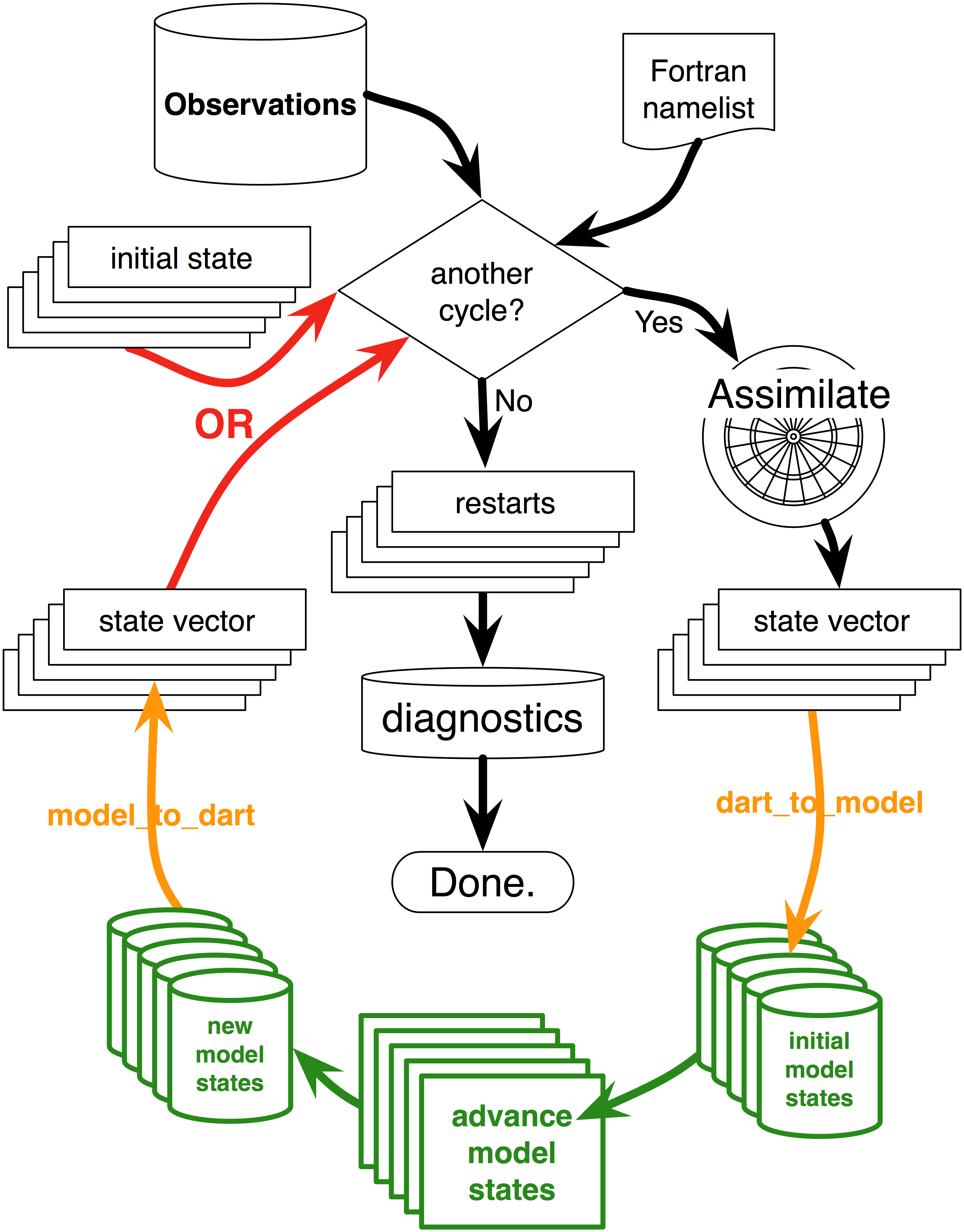 This is the DART view of ensemble data assimilation for models that run as separate executables. Starting at the top and working clockwise: Everything is driven by a Fortran namelist and the presence or absence of observations. A Fortran executable named 'filter' reads a namelist, an initial state for the ensemble, and a file containing observations and goes to work. Given the observations and an initial state, 'filter' assimilates the observations and then determines how far to advance the model (using information from the namelist and the observation file). 'filter' forks a shell script to the system and it is this shell script that is responsible for three things: 1) for converting the DART state vectors and 'advance_to_time' to the format required by the underlying model, 2) advancing the model, and 3) converting the model output into a form suitable for 'filter'. [The script is responsible for the lower portion of the diagram.] The model advances each ensemble member (either in turn or all-at-once) and the model output is converted to the input format expected by 'filter'. The shell script finishes and signals 'filter' to continue. We are now back at the beginning and the cycle continues as long as there are observations to assimilate or until the control information in the Fortran namelist is met. When that happens, a set of restart files is written (suitable to continue an experiment with more observations) and diagnostic files are written. These diagnostic files allow for the exploration of the assimilation before and after each assimilation step and for exploration of the assimilation in 'observation space'; each real observation is paired with the estimates of the observation from all of the ensemble members (if desired). Minimally, the ensemble mean estimate of the observation and the ensemble spread of the estimates is recorded. Credit: NCAR