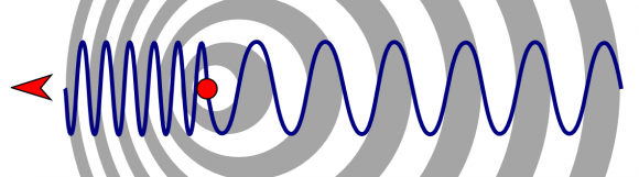 This illustration of the Doppler effect shows the change of wavelength caused by the motion of the source. Credit: ARM.