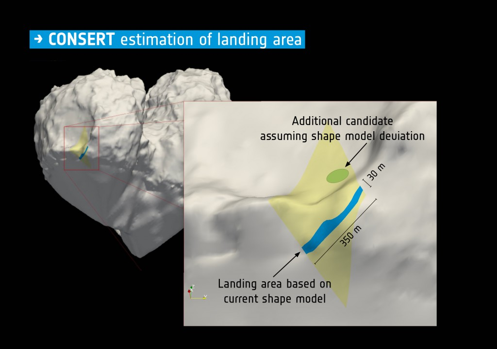 Philae's final landing site, estimated by CONSERT. Credits: ESA/Rosetta/Philae/CONSERT
