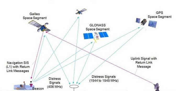 Like the US GPS and Russian Glonass, European Galileo satellites will carry Cospas–Sarsat MEOSAR (Medium Earth Orbit Search and Rescue) transponders. Galileo will also offer 'return link messaging'  so that, for the first time, those in distress will receive replies confirming their call has been picked up and help is on the way. Copyright NOAA