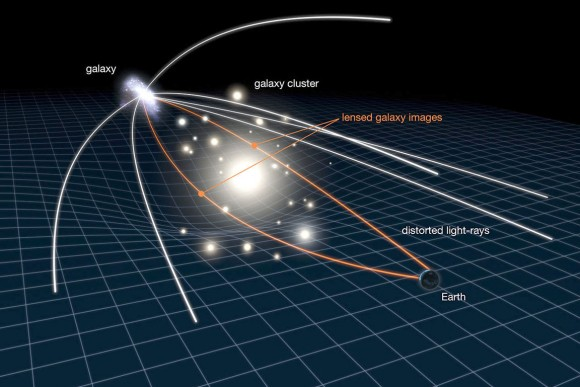 This illustration shows how gravitational lensing works. The gravity of a large galaxy cluster is so strong, it bends, brightens and distorts the light of distant galaxies behind it. The scale has been greatly exaggerated; in reality, the distant galaxy is much further away and much smaller. Credit: NASA, ESA, L. Calcada