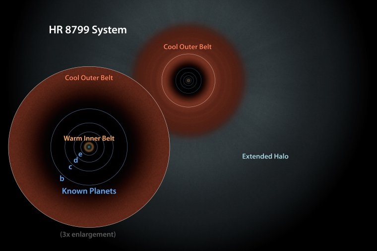 A schematic view of the HR 8799 system. (Credit: NASA/JPL-Caltech)