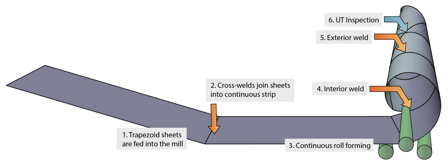 In Keystone's fabrication process, trapezoid-shaped steel sheets of increasing sizes are fed into a modified spiral welding machine — with the shorter size fed into the machine first, and the longest piece fed in last. Welding their edges assembles the sheets into a conical shape. Courtesy of Keystone Tower Systems