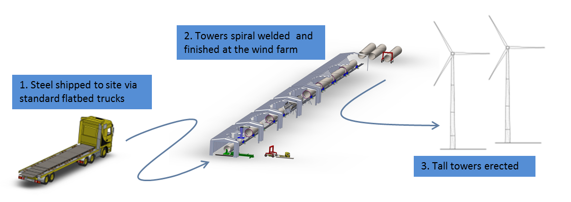 A diagram of the Keystone process, which can make about one turbine tower per day.