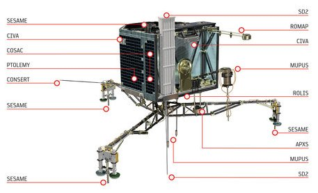 Rosetta will deploy the Philae lander to the surface of comet 67P/Churyumov-Gerasimenko for in situ analysis with its 10 instruments: APXS: Alpha Proton X-ray Spectrometer (studying the chemical composition of the landing site and its potential alteration during the comet's approach to the Sun) CIVA: Comet Nucleus Infrared and Visible Analyser  (six cameras to take panoramic pictures of the comet surface) CONSERT: COmet Nucleus Sounding Experiment by Radiowave Transmission (studying the internal structure of the comet nucleus with Rosetta orbiter) COSAC: The COmetary SAmpling and Composition experiment (detecting and identifying complex organic molecules) PTOLEMY: Using MODULUS protocol (Methods Of Determining and Understanding Light elements from Unequivocal Stable isotope compositions)  to understand the geochemistry of light elements, such as hydrogen, carbon, nitrogen and oxygen. MUPUS: MUlti-PUrpose Sensors for Surface and Sub-Surface Science (studying the properties of the comet surface and immediate sub-surface) ROLIS: Rosetta Lander Imaging System (providing the first close-up images of the landing site) ROMAP: Rosetta Lander Magnetometer and Plasma Monitor (studying the magnetic field and plasma environment of the comet) SD2: Sampling, drilling and distribution subsystem (drilling up to 23 cm depth and delivering material to onboard instruments for analysis) SESAME: Surface Electric Sounding and Acoustic Monitoring Experiment (probing the mechanical and electrical parameters of the comet). Copyright ESA/ATG medialab