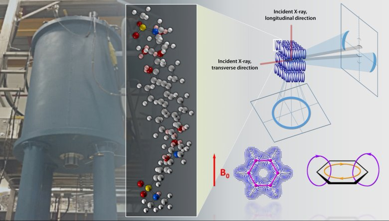 The high magnetic field environments are provided by fully recondensing commercial prototype superconducting magnet processing system. The electromagnetic fields turn and align the liquid crystal phase forming a pseudo super-structure of ordered domains. This leads to advanced physical properties such as near-zero coefficient of thermal expansion.