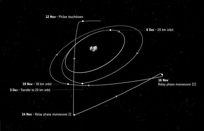 Labelled trajectory of Rosetta's orbit, focusing on the manoeuvres after 12 November. Copyright ESA