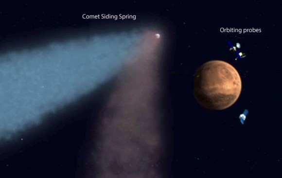 Artist view of the comet passing closest to Mars this Sunday. At the time, the Mars orbiters from the U.S., Europe and India will be huddled on the opposite side of the planet to avoid possible impacts from comet dust. Credit: NASA