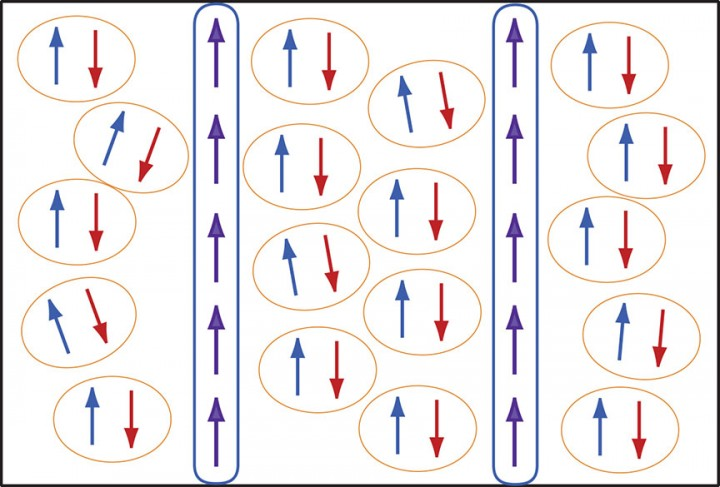 Discrete bands of superconductivity A diagram depicts unpaired spin up electrons congregating in discrete bands.
