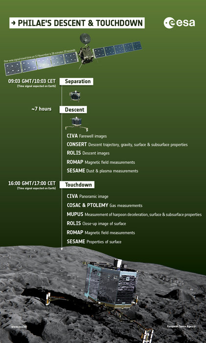 Infographic to summarise the measurements carried out by Rosetta's lander, Philae, during its seven-hour descent to Comet 67P/Churyumov–Gerasimenko and immediately after touchdown. The time the signal is expected on Earth to confirm separation (09:03 GMT) and approximate time of landing confirmation (16:00 GMT) is also provided. The lander operations are listed in alphabetical order. After touchdown measurements have been made, the lander begins the first science sequence operations (not shown in this infographic). Copyright ESA/ATG medialab