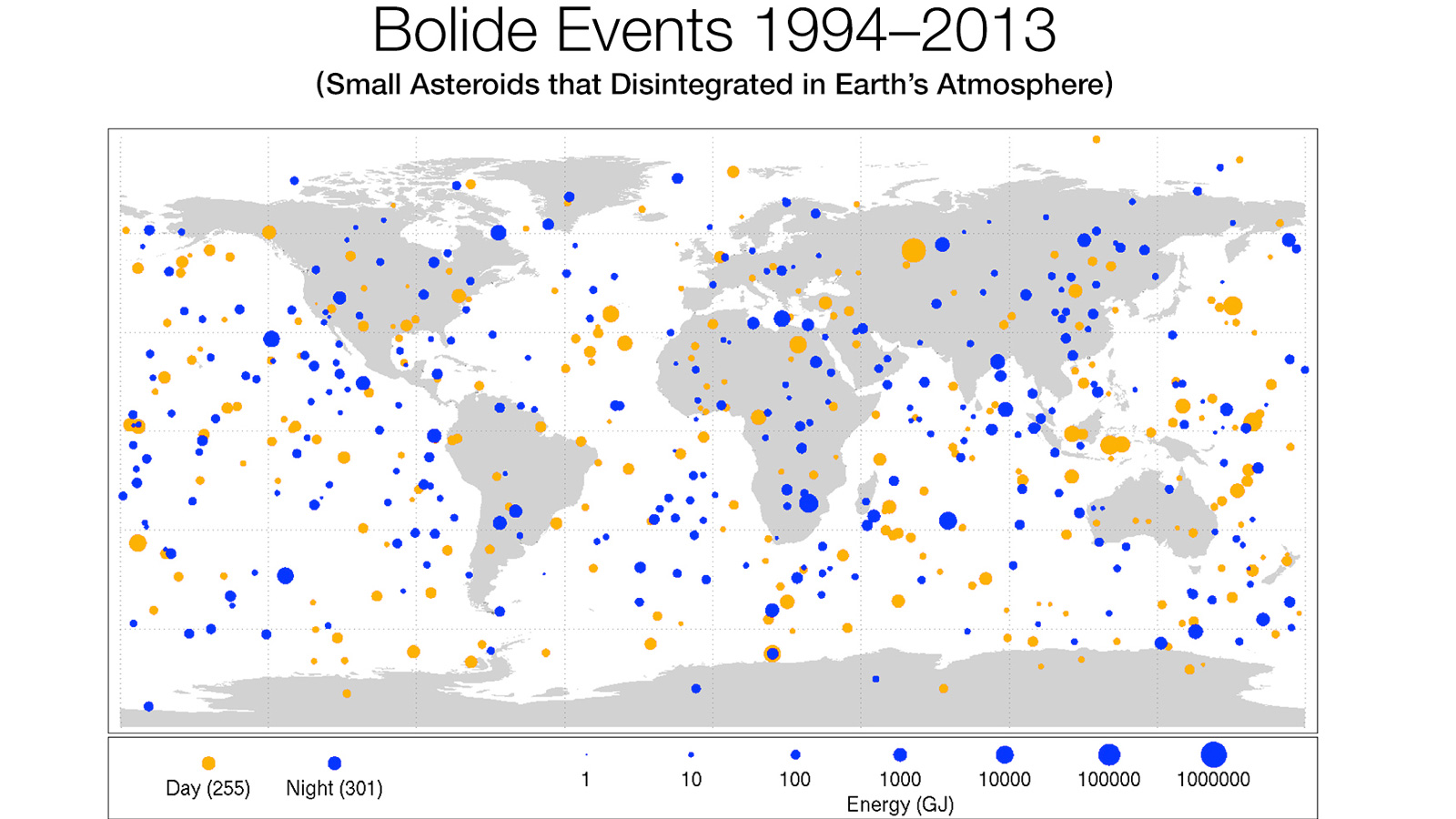 "This diagram maps the data gathered from 1994-2013 on small asteroids impacting Earth's atmosphere to create very bright meteors, technically called ""bolides"" and commonly referred to as ""fireballs"".  Sizes of red dots (daytime impacts) and blue dots (nighttime impacts) are proportional to the optical radiated energy of impacts measured in billions of Joules (GJ) of energy, and show the location of impacts from objects about 1 meter (3 feet) to almost 20 meters (60 feet) in size. Image Credit: Planetary Science"