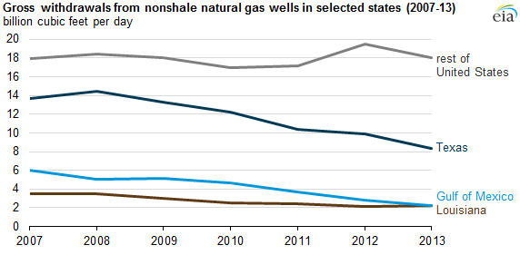 """Sources: U.S. Energy Information Administration, Form EIA-895, """"Annual Quantity and Value of Natural Gas Production Report""""; Form EIA-914, """"Monthly Natural Gas Production Report""""; the Bureau of Safety and Environmental Enforcement, and predecessor agencies; state agencies; LCI; DI; Ventyx; BENTEK Energy; and EIA estimates based on historical data"""