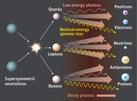According to supersymmetry, dark-matter particles known as neutralinos (aka WIMPs) annihilate each other, creating a cascade of particles and radiation. Credit: Sky & Telescope / Gregg Dinderman.