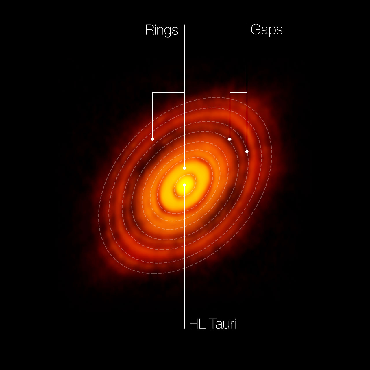 This is the sharpest image ever taken by ALMA — sharper than is routinely achieved in visible light with the NASA/ESA Hubble Space Telescope. It shows the protoplanetary disc surrounding the young star HL Tauri. The observations reveal substructures within the disc that have never been seen before and even show the possible positions of planets forming in the dark patches within the system.In this picture the features seen in the HL Tauri system are labelled. Credit: ALMA (ESO/NAOJ/NRAO)