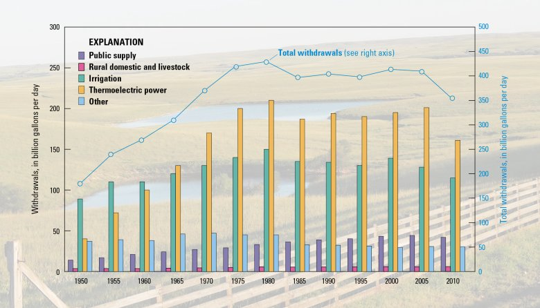 Trends in total water withdrawals by water-use category, 1950–2010.