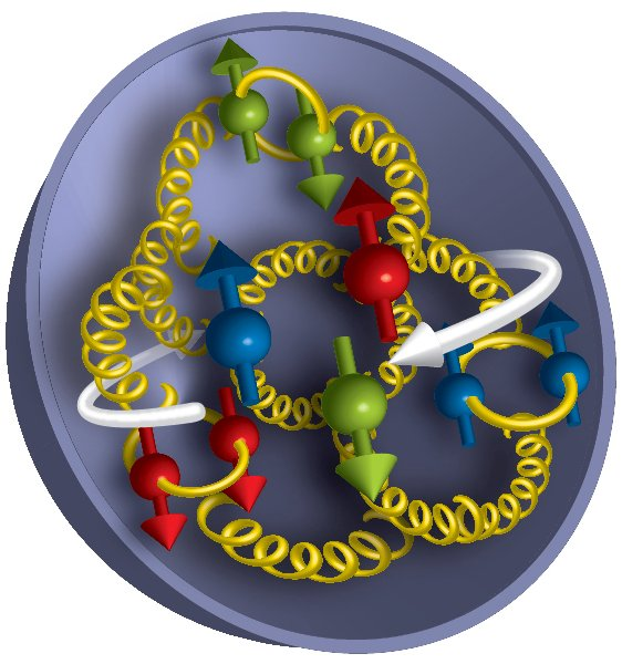 "How the spins of the building blocks of matter add up: Measurements from RHIC's STAR and PHENIX experiments reveal that gluons (yellow corkscrews) contribute about as much as quarks (red, green, and blue) to the overall spin of a proton. But there is still a mystery to explain what accounts for the rest of the ""missing"" spin."