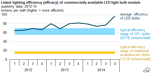 Source: EIA, based on Department of Energy's Lighting Facts Database Note: Reflects Lighting Facts database through November 3, 2014.