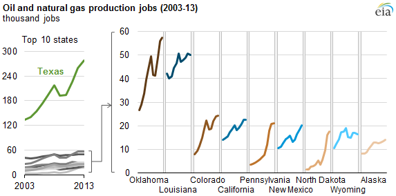 Source: U.S. Energy Information Administration, based on U.S. Department of Labor, Bureau of Labor Statistics, Quarterly Census of Employment and Wages Note: Oil and natural gas production jobs comprise the North American Industry Classifications System (NAICS) categories for oil and gas extraction, support activities for oil and gas operations, and drilling oil and gas wells.
