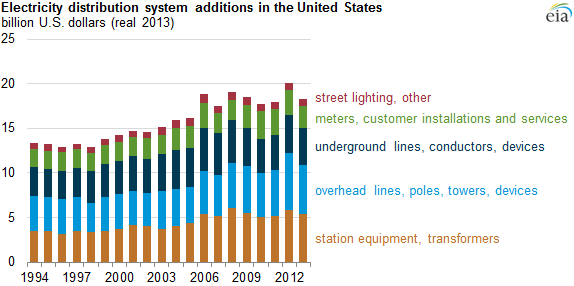 Source: U.S. Energy Information Administration, from the Federal Energy Regulatory Commission