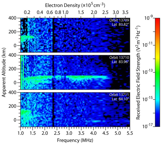 These spectrograms from the MARSIS instrument on the European Space Agency's Mars Express orbiter show the intensity of radar echo in Mars' far-northern ionosphere at three times on Oct. 19 and 20, 2014. The middle plot reveals effects attributed to dust from a comet that passed near Mars that day. Image Credit: ASI/NASA/ESA/JPL/Univ. of Rome/Univ. of Iowa