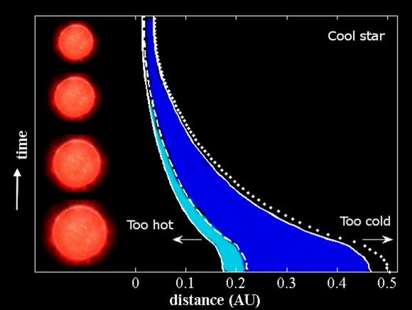 The increased distance of the Habitable Zone from pre-main sequence stars makes it easier to spot infant Earths. Credit: Astrophysical Journal Letters.