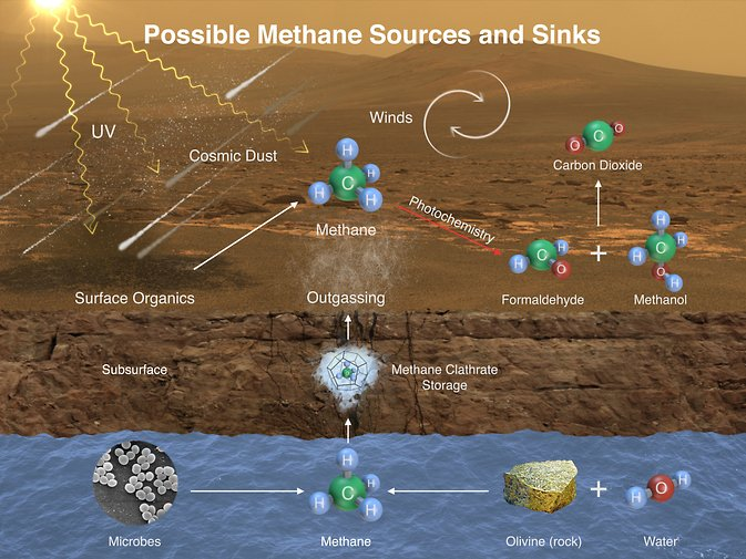 This image illustrates possible ways methane might be added to Mars' atmosphere (sources) and removed from the atmosphere (sinks). NASA's Curiosity Mars rover has detected fluctuations in methane concentration in the atmosphere, implying both types of activity occur on modern Mars. Image Credit: NASA/JPL-Caltech/SAM-GSFC/Univ. of Michigan