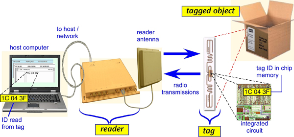 """A typical radio frequency identification (RFID) system like those recommended by a new NIST report for improved management of forensic evidence. Credit: Used with permission, Daniel M. Dobkin, author of """"The RF in RFID,"""" 2nd edition, © 2013 Elsevier Inc."""