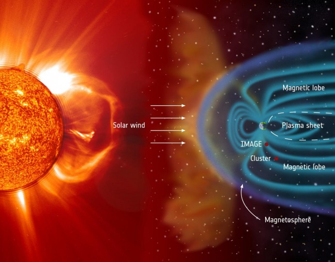 The night side of the terrestrial magnetosphere forms a structured magnetotail, consisting of a plasma sheet at low latitudes that is sandwiched between two regions called the magnetotail lobes. The lobes consist of the regions in which Earth's magnetic field lines are directly connected to the magnetic field carried by the solar wind. Different plasma populations are observed in these regions -- plasma in the lobes is very cool, whereas the plasma sheet is more energetic. The diagram labels by two red dots the location of an ESA Cluster satellite and NASA's IMAGE satellite on 15 September 2005, when particular conditions of the magnetic field configuration gave rise to a phenomenon known as 'theta aurora.' Credit: ESA/NASA/SOHO/LASCO/EIT