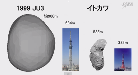 Relative size of Asteroid 1999 JU3.
