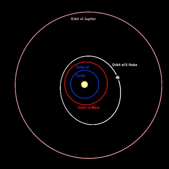 Hebe orbits in the main asteroid belt between Mars and Jupiter with an average distance from the Sun of 225 million miles. It spins on its axis once every 7.3 hours. Credit: Wikipedia