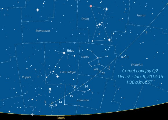 Comet Lovejoy Q2 starts out low in the southern sky in Puppis this week (6° max. altitude on Dec. 9) but quickly zooms north and west with each passing night. On the night of December 28-29, the comet will pass 1/3° from the bright globular cluster M79 in Lepus. This map shows the sky and comet's position facing south from 42° north latitude around 1:30 a.m. CST. Source: Chris Marriott's SkyMap software