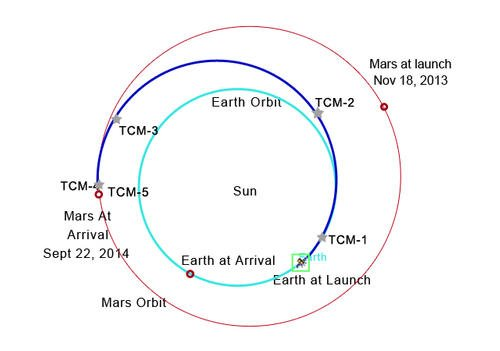 MAVEN was launched into a Hohmann Transfer Orbit with periapsis at Earth's orbit and apoapsis at the distance of the orbit of Mars. Credit: NASA