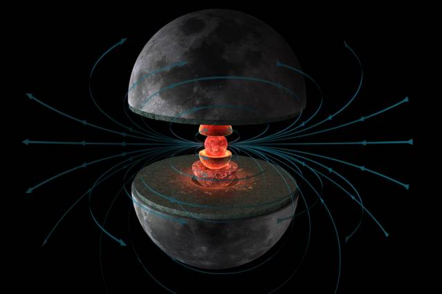 New magnetic measurements of lunar rocks have demonstrated that the ancient moon generated a dynamo magnetic field in its liquid metallic core (innermost red shell). This dynamo may have been driven by convection, possibly powered by crystallization of the core (innermost red sphere) and/or stirring from the solid mantle (thick green shell). The magnetic field was recorded as magnetization by rocks on the lunar surface (grey outermost shell). Image: Hernán Cañellas (provided by Benjamin Weiss)