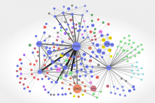 A network diagram representing the strength of the cultural connections between language speakers, based on the number of book translations between languages. Courtesy of the researchers