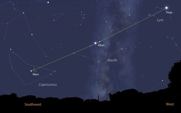 To give you a little context to make finding Comet FInlay easier, use this wide-view map. A line from bright Vega in the western sky left through Altair will take you directly to Mars and the comet. This map shows the sky at nightfall tonight when the comet will be about 15° high in the southwestern sky. Source: Stellarium