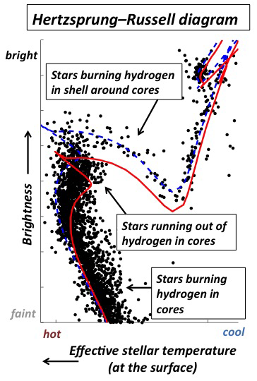 Observational data (black points) reveal that models characterized by an age spread of about 450 million years (young model shown in blue, old model in red) can fully describe the NGC 1651 cluster stars powered by hydrogen fusion in their cores, but not the phase in which they burn hydrogen in a shell around the cores. (Credit: Chengyuan Li and Richard de Grijs, KIAA)