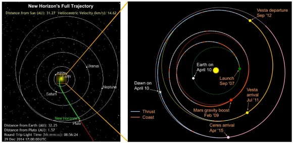 A comparison of the trajectories of New Horizons (left) and the Dawn missions (right). (Credit: NASA/JPL, SWRI, Composite- T.Reyes)